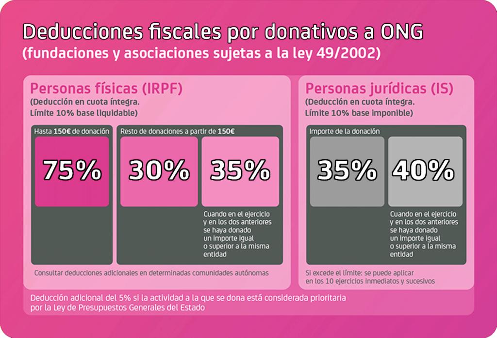 CUADRO-DONACIONES-Rosa